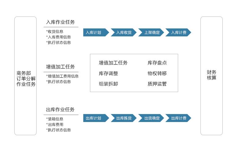 力软信息,快速开发平台,快速开发框架
