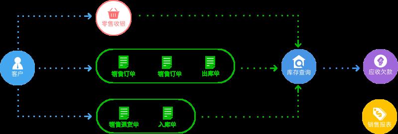 erp管理系统,erp开发平台,erp快速开发